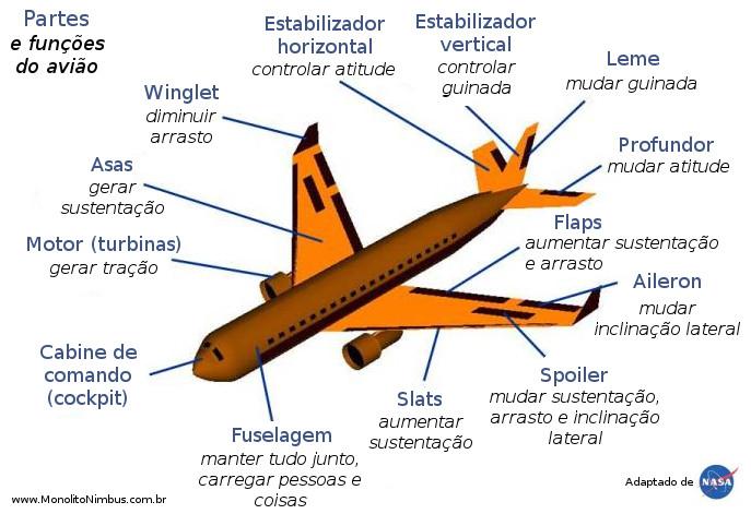 aviao_partes