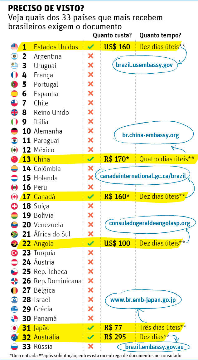 Paises-que-exigem-visto-Folha-de-S-Paulo-julho-de-2013
